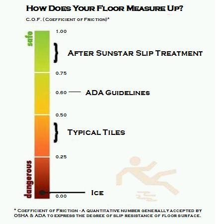 NonSlip Treatments Architectural Refinishing Preservation - Ada slip resistance